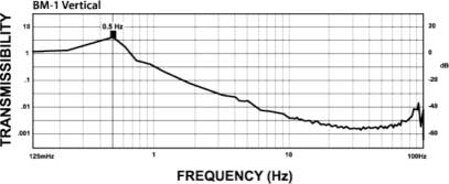 The curve below shows the typical vertical 1/2 Hz performance of the BM-1. It offers 10-100 times better performance than typical high-performance air tables.—Minus K