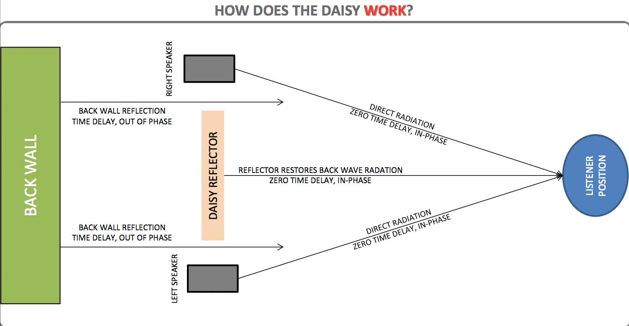 The Dupuy Acoustique Daisy Reflector How Does it work diagram